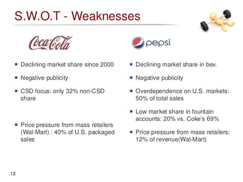 sle of weaknesses swot analysis essay on coca cola vs pepsi dissertationreflection x fc2