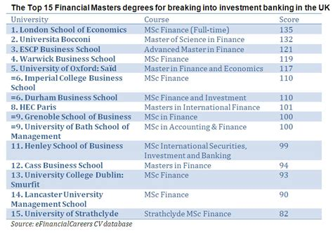 best master in finance the top 15 masters in finance courses for breaking into