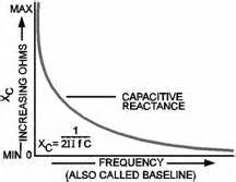 capacitor effect on frequency navy electricity and electronics series neets module 9 1 rf cafe