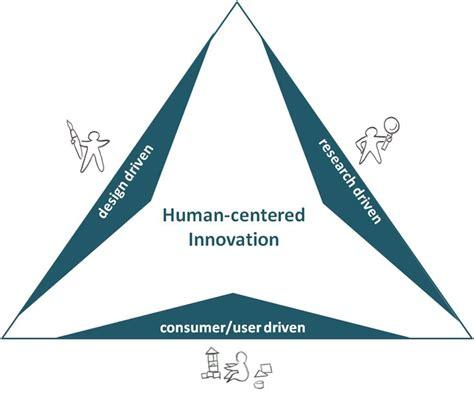 Human Centered Design Mba Program by Human Centered Design Definition Home Design Ideas