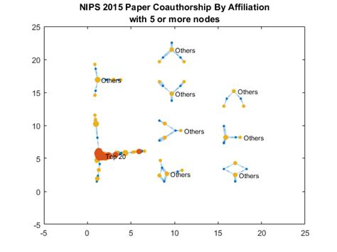 machine learning research papers text mining machine learning research papers with matlab