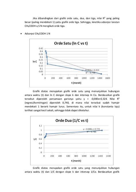 slope dan intersep kinetika adsorpsi