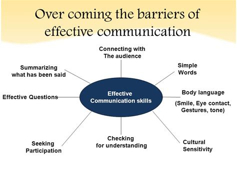 why is it important to create free diagrams effective communication ppt