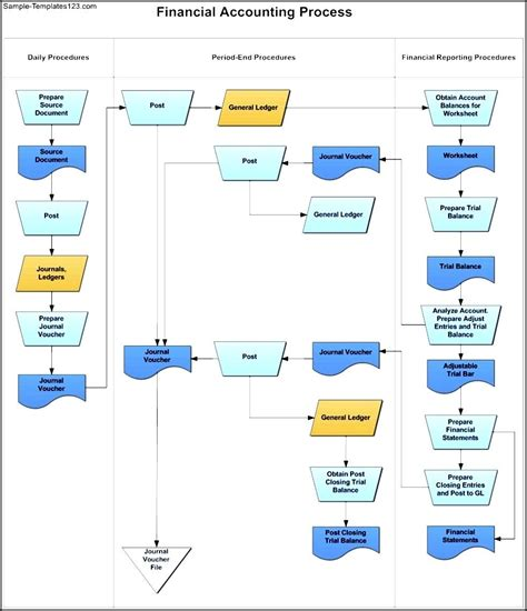 swim flowchart swim flowchart financial accounting template