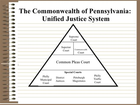 Pennsylvania Civil Court Records Dual Court System