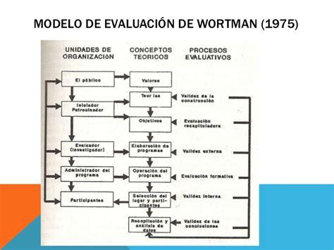 Modelo De Evaluacion Curricular De Ralph evaluaci 243 n curricular