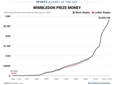 Winning Prize Money For Wimbledon - chart wimbledon prize money for chions through the years business insider