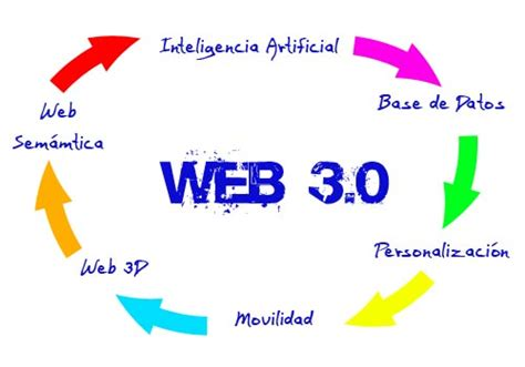 imagenes de web 1 0 introducci 243 n web 3 0