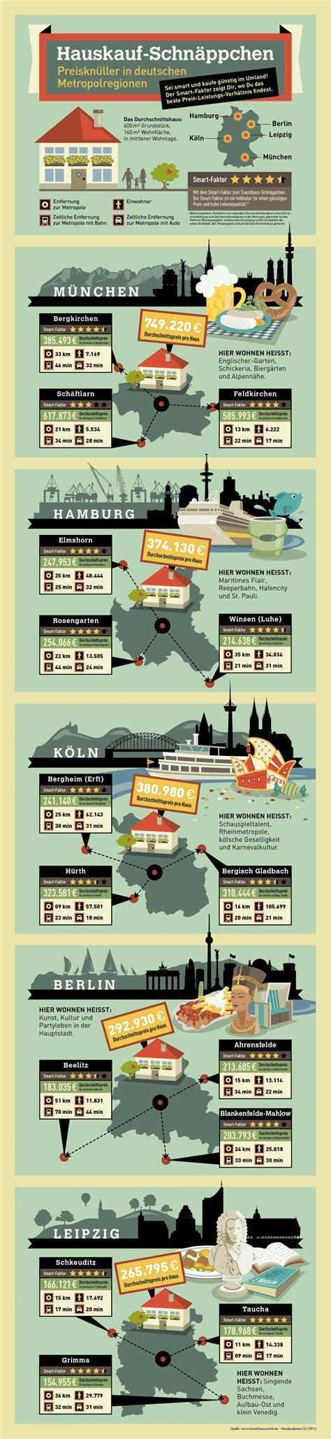 hauskauf wann zahlen hauskauf in deutschen studentenmetropolen das uni