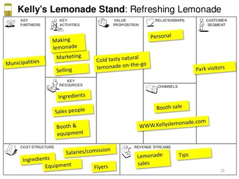 lemonade stand business plan template business model canvas 101