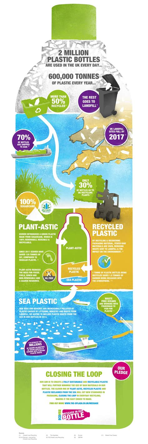infographic why reuse a cup personal finance tips 2013 infographics mania bottle
