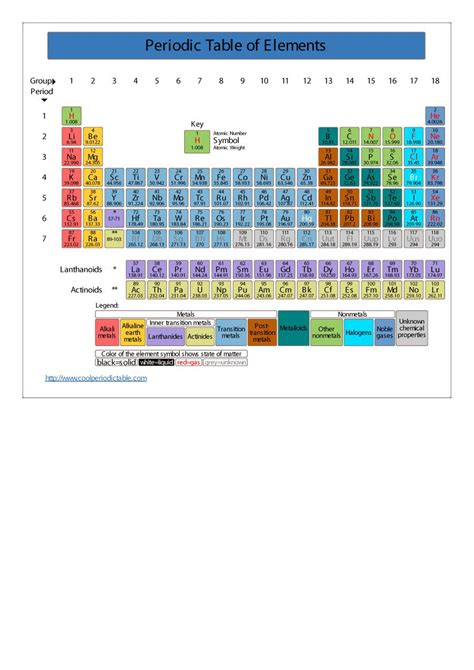 make printable table html 29 free printable periodic tables free template downloads