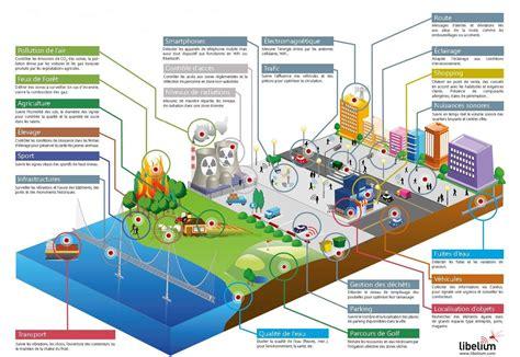 smart cities le numerique au service de la ville intelligente