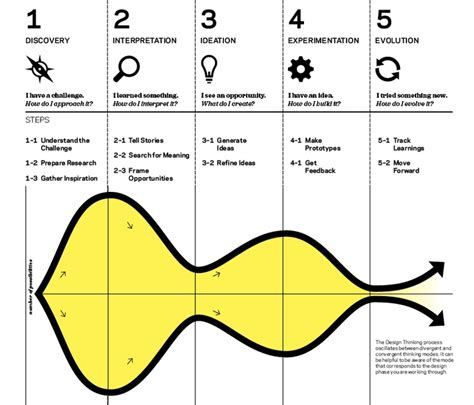 design thinking process ideo ideo design thinking miss july