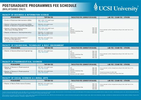 Mba Courses In Malaysia by Ucsi 2014 Fees Postgraduate Fee Malaysian