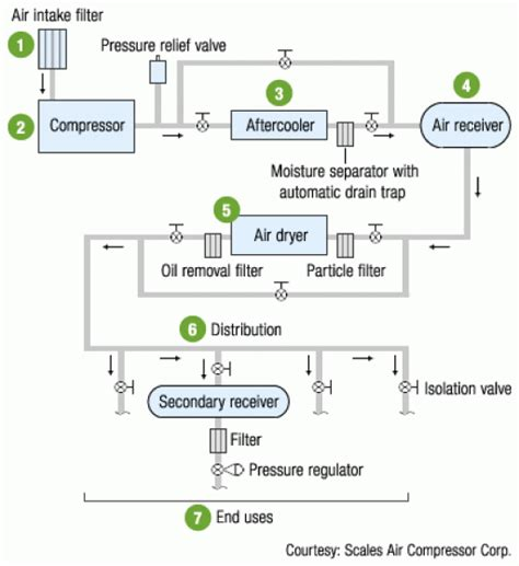 compressor process flow diagram optimizing compressed air systems gas and
