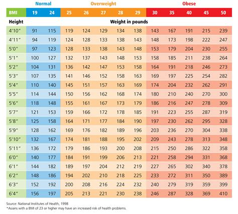 bmi table for what s your bmi