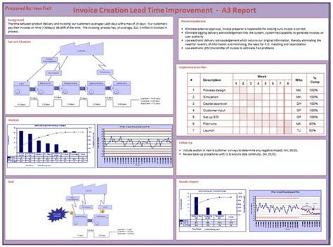 Toyota Lean Manufacturing Business One Pager Exle A3 Report Exle Businss