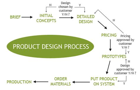 design is purely a process not a product product design process