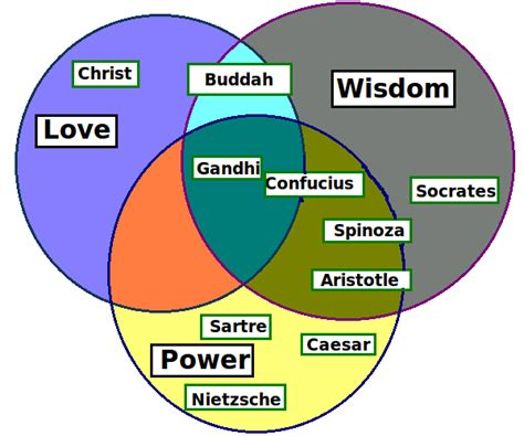 venn diagram philosophy file philosophy venn diagrams png version png wikimedia