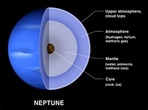what is made of what is neptune made of