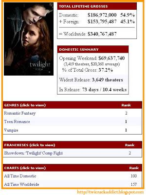Box Office Results All Time all time domestic box office results rachael edwards