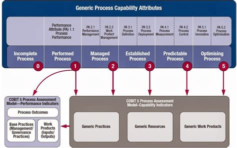 Template For Service Level Agreement practicing proper governance with cobit 5 cecil medium