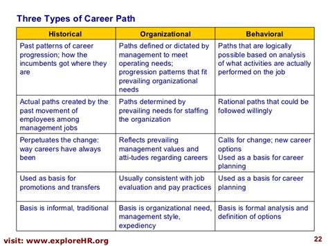 Sle Career Development Plans Beneficialholdings Info Career Development Plan Template For Employees