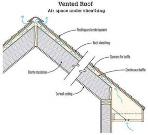 insulation for cathedral ceiling rafters how to insulate cathedral ceilings quora