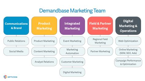sales team structure template the b2b vs b2c marketing technology stack team the