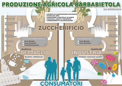 produzione alimentare filiera betaitalia