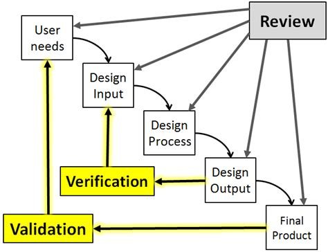 design verification is design verification validation for quality engineers