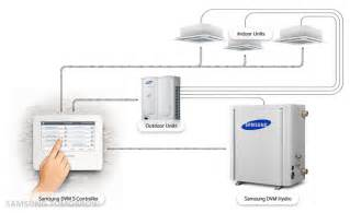 Comfort Air Mini Split Samsung Introduces New Dvm High And Low Temperature Hydro