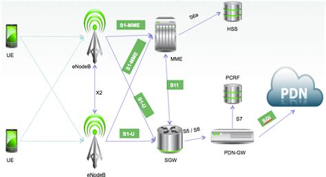 lte diagram what is 2g 3g 4g pentura labs s