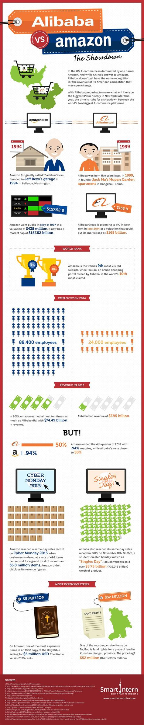 alibaba internship amazon vs alibaba the showdown infographic