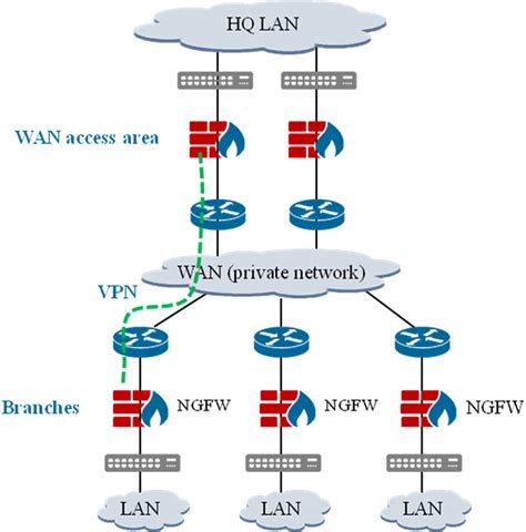 network topology maker usg6330 usg6350 usg6360 next generation firewalls huawei