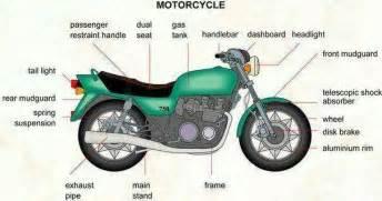 Motorcycle Parts Is Motorbike