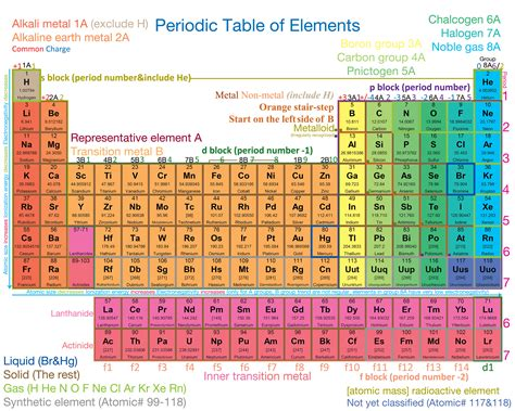 periodic table detailed david xie s website periodic table of elements detailed