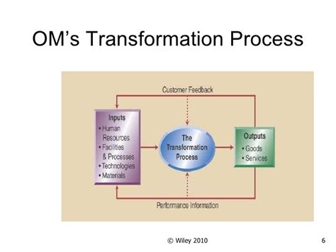 operation management introduction to operations management