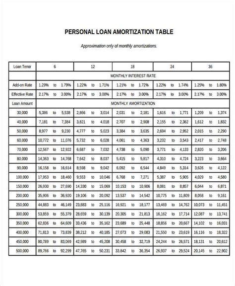 Personal Loan Payment Schedule Template 25 Amortization Schedule Templates Free Premium Templates