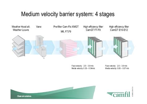 gas turbines technology   importance  air filtration