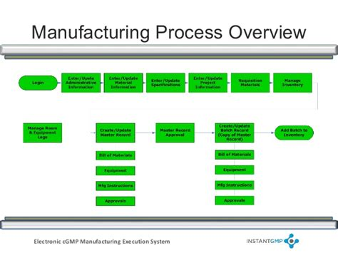 explain execution process of net application manufacturing execution system process flows