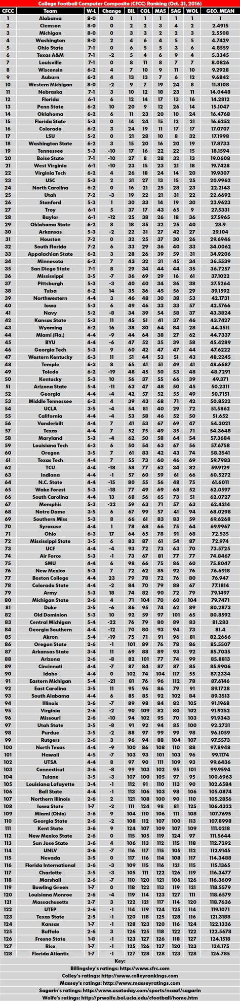 Usa Today Mba School Rankings by Bcs Computer Rankings Secrant