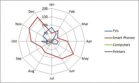 web diagram exle radar chart in excel spider chart chart