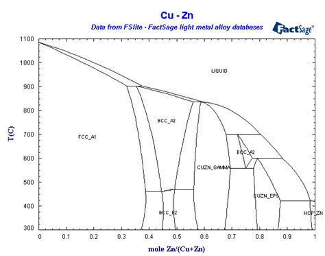 zn cu phase diagram factsage light metals database list of systems and phases