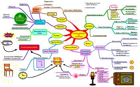 imagenes mentales wikipedia ejemplos de mapas mentales