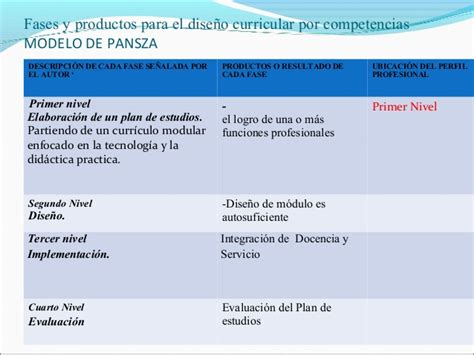 Modelo Curricular Por Modulos Fases Dise 241 O Curricular Por Competencias