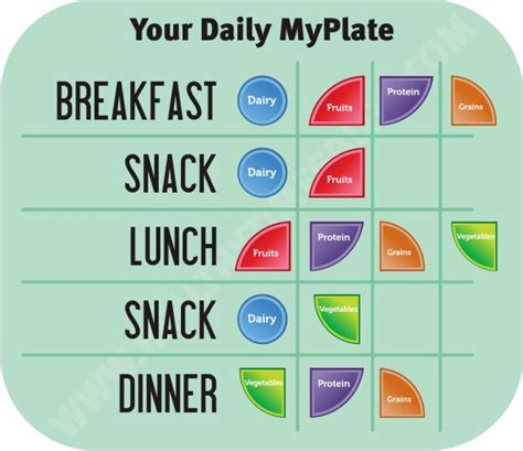 healthy plate diagram myplate we dish nutrition