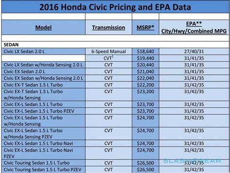 honda civic epa honda prices up the 2016 civic slashgear