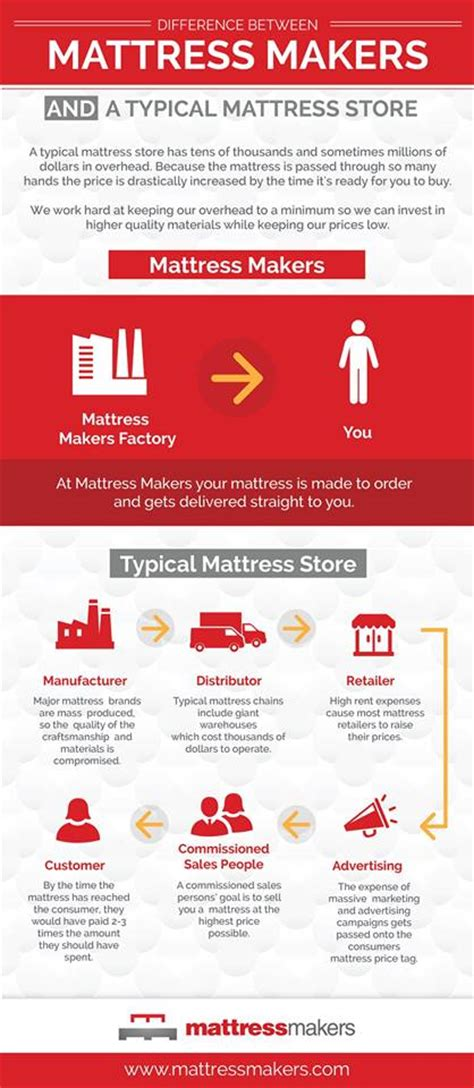 San Diego Mattress Warehouse by Mattress Stores San Diego Mattress San Diego Mattresses